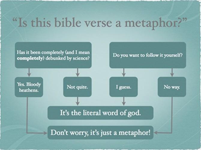 A Case Against Biblical Literalism